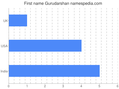 Given name Gurudarshan