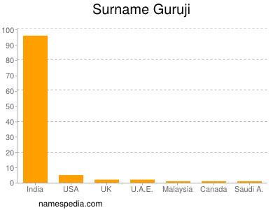 Surname Guruji