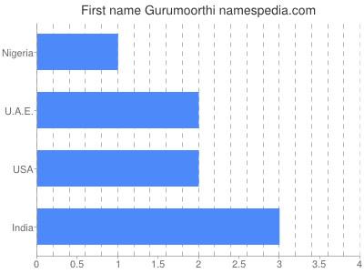 Given name Gurumoorthi
