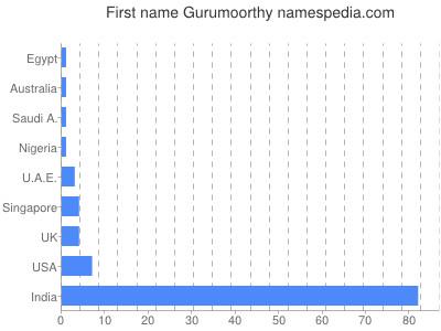 Given name Gurumoorthy