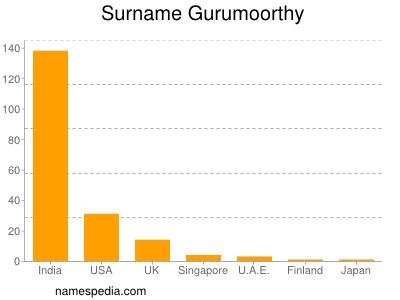 Surname Gurumoorthy