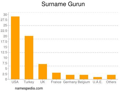 Surname Gurun