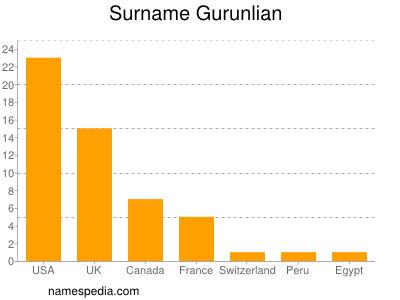 Surname Gurunlian