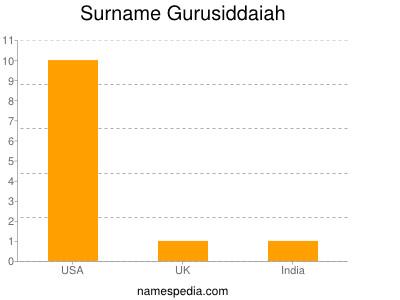 Surname Gurusiddaiah