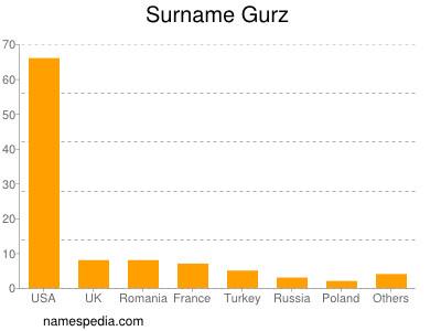 Surname Gurz