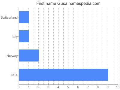 Given name Gusa
