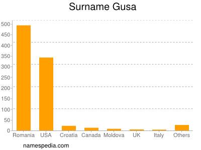 Surname Gusa