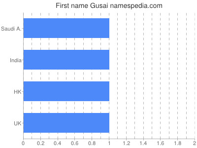 Given name Gusai