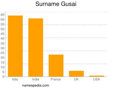 Surname Gusai