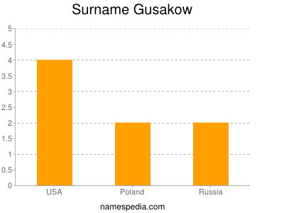 Surname Gusakow
