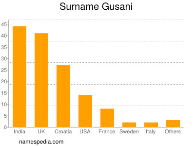 Surname Gusani
