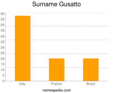 Surname Gusatto