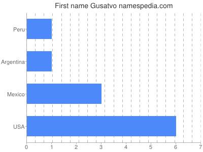 Given name Gusatvo