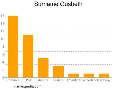 Surname Gusbeth