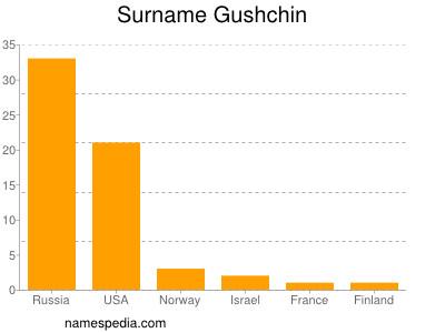 Surname Gushchin