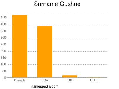 Surname Gushue