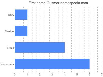 Given name Gusmar