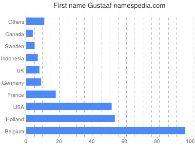 Given name Gustaaf