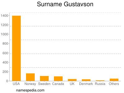 Surname Gustavson