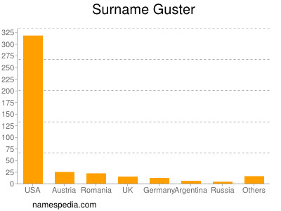 Surname Guster