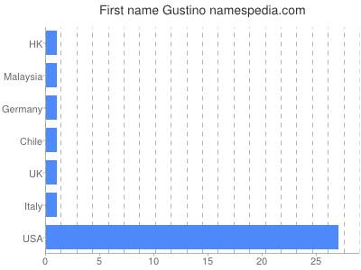 Given name Gustino