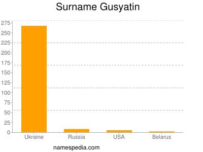 Surname Gusyatin