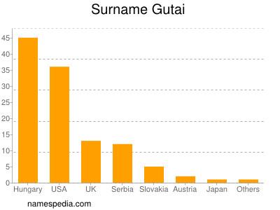 Surname Gutai
