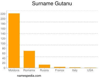 Surname Gutanu