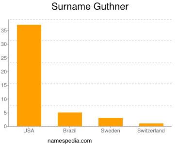 Surname Guthner