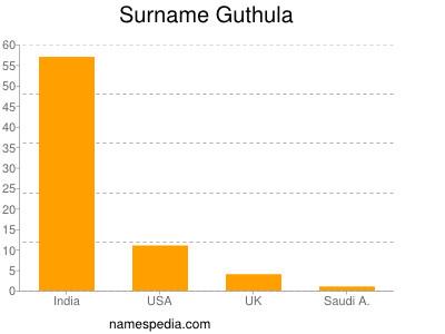 Surname Guthula