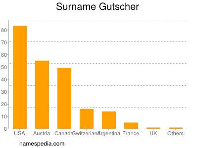 Surname Gutscher