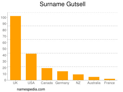 Surname Gutsell