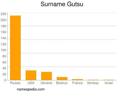 Surname Gutsu