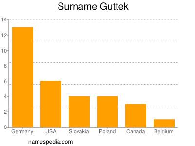 Surname Guttek