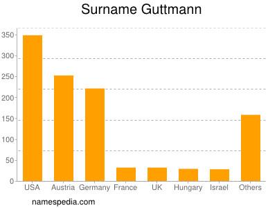 Surname Guttmann
