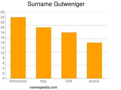 Surname Gutweniger