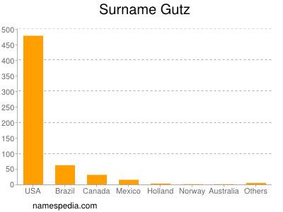 Surname Gutz