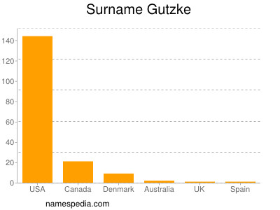 Surname Gutzke