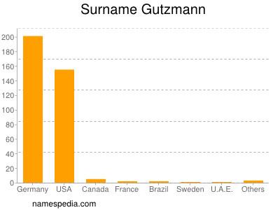 Surname Gutzmann