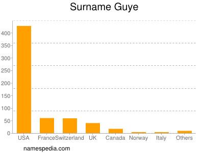 Surname Guye