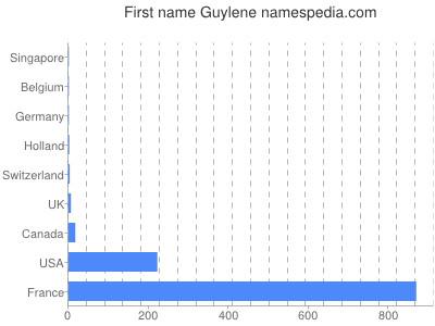 Given name Guylene