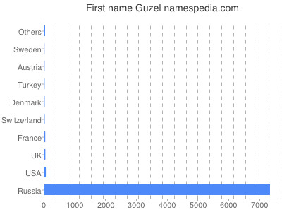 Given name Guzel