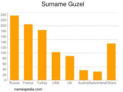 Surname Guzel