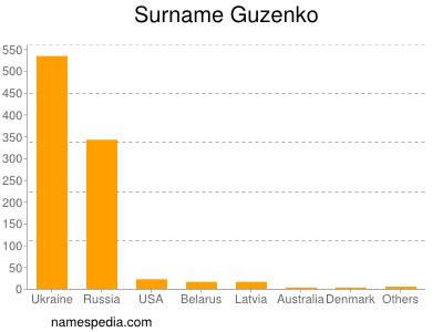 Surname Guzenko