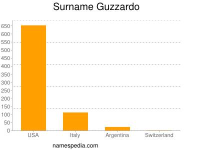 Surname Guzzardo
