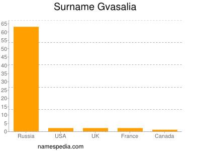 Surname Gvasalia