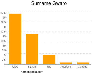 Surname Gwaro