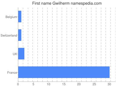 Given name Gwilherm