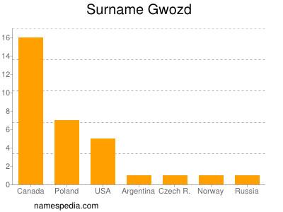 Surname Gwozd