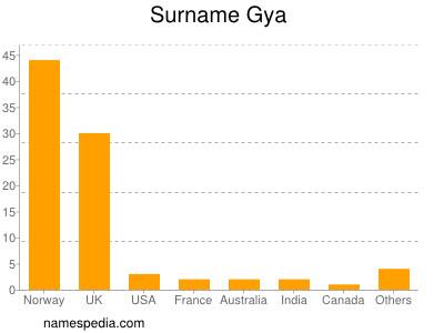 Surname Gya